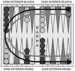 cómo se juega al backgammon tablero